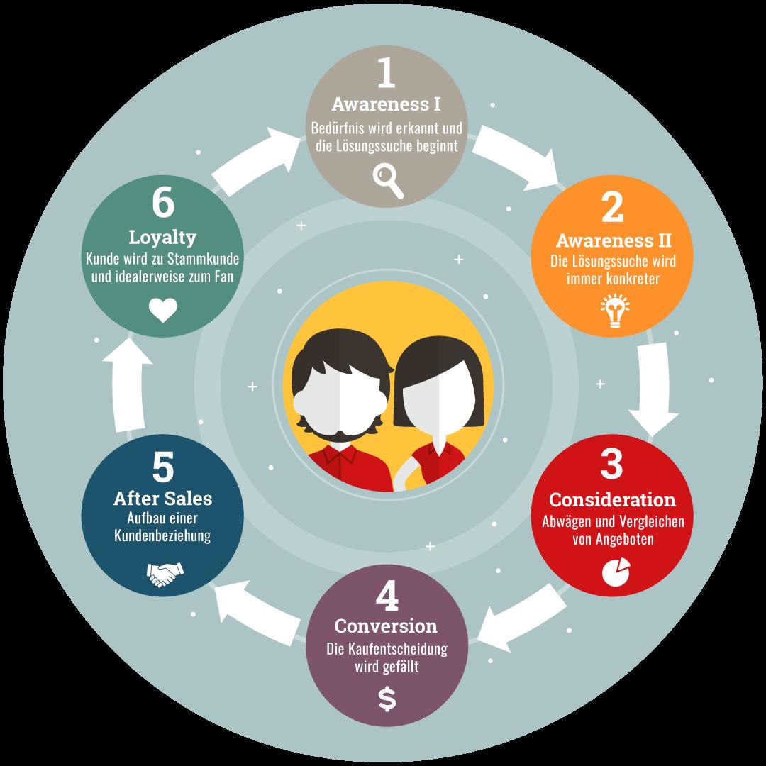 6 Phasen der Customer Journey (Flywheel)